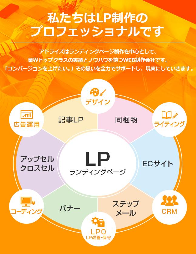 私たちはLP制作のプロフェッショナルです